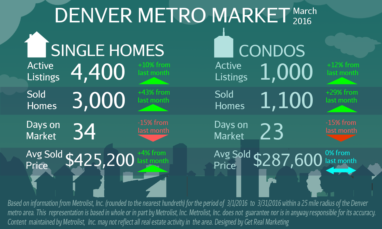 Sold Homes ROCKET In March!