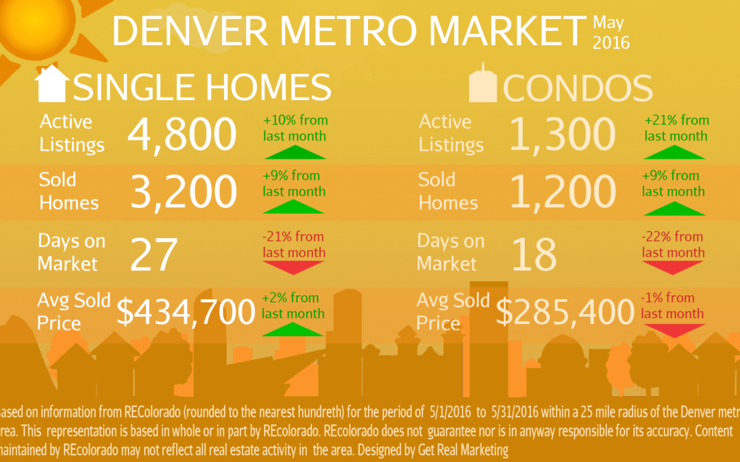 Properties continue FLYING off the shelf! Prices remain steady.